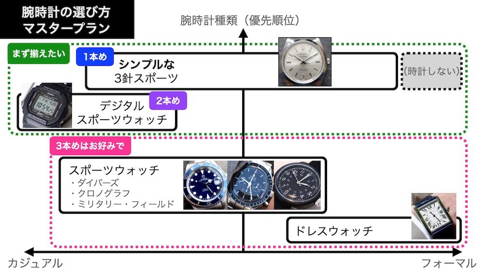 腕時計選びのマスタープラン(第1版)