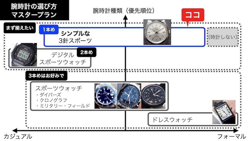 腕時計選びのマスタープラン(第1版、1本め)