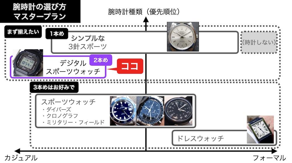 腕時計選びのマスタープラン(第1版、2本め)