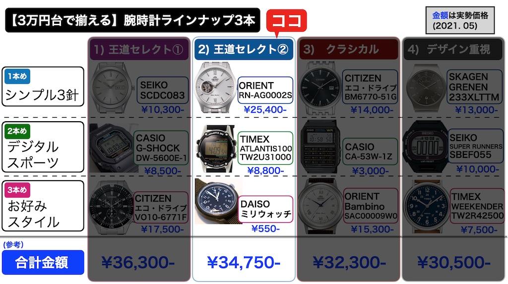 【3万円台で揃える】オススメ腕時計3本の組み合わせ、選定結果パターン2(第1版) 2021.05