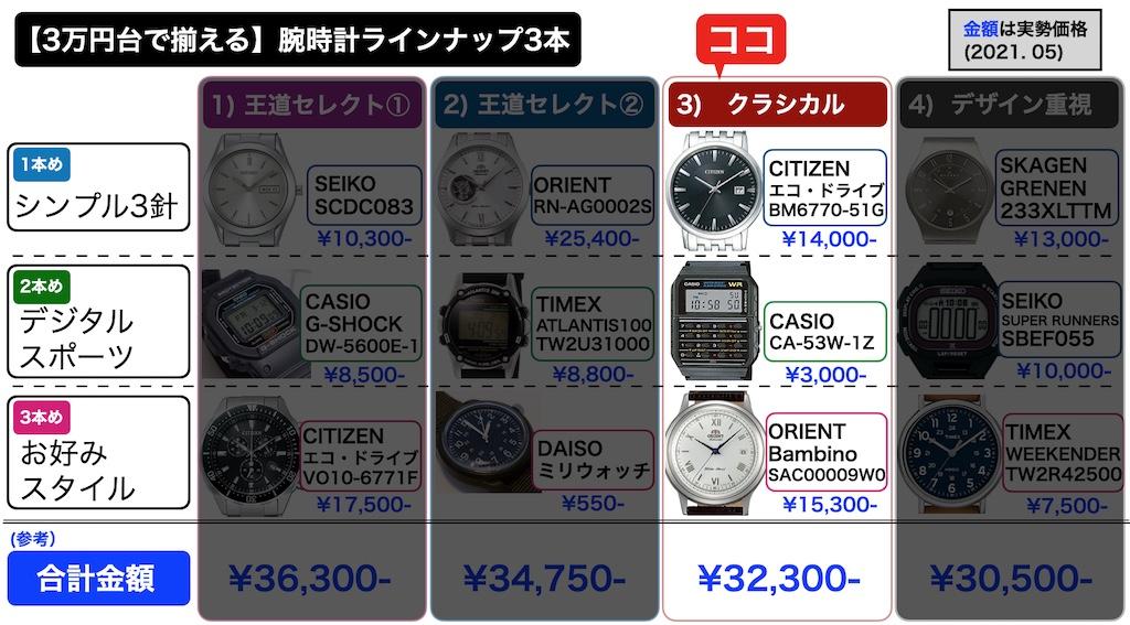 【3万円台で揃える】オススメ腕時計3本の組み合わせ、選定結果パターン3(第1版) 2021.05