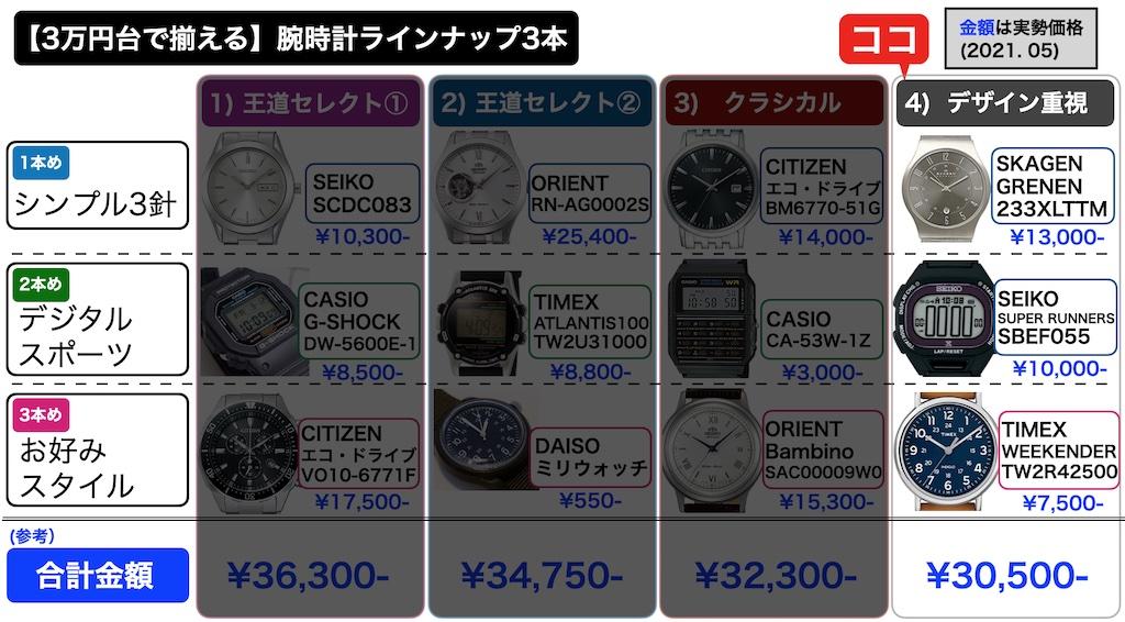 【3万円台で揃える】オススメ腕時計3本の組み合わせ、選定結果パターン4(第1版) 2021.05