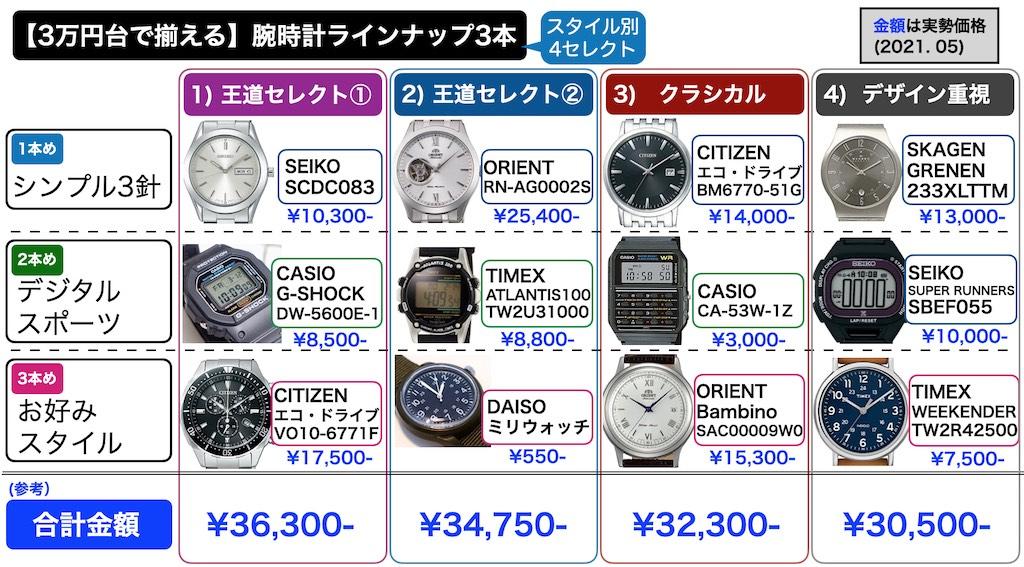 【3万円台で揃える】オススメ腕時計3本の組み合わせ、選定結果(第1版) 2021.05