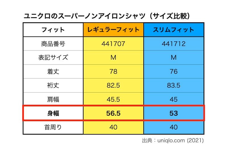 ユニクロのスーパーノンアイロンシャツ(フィット毎のサイズ比較)